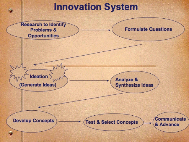 how to synthesize ideas